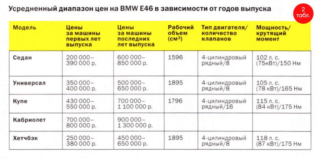 bmw e46 цены