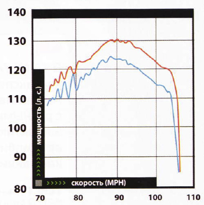 Уменьшение давления в шинах улучшает сцепление