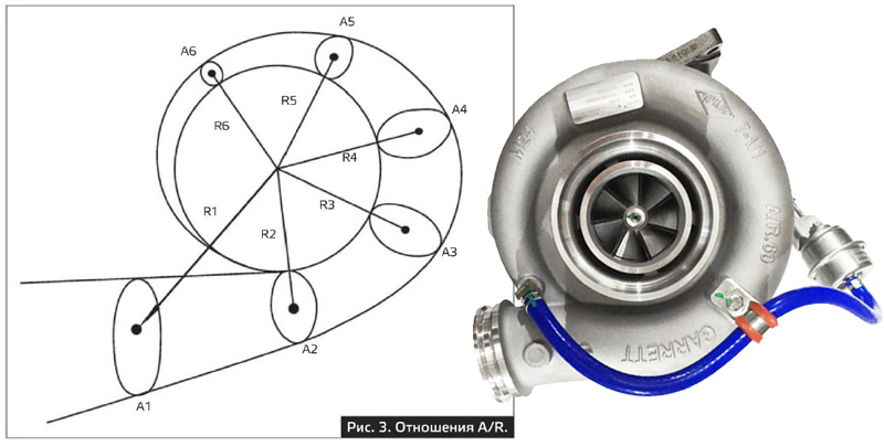 Как установить турбину? Как выбрать турбину - Техно теория