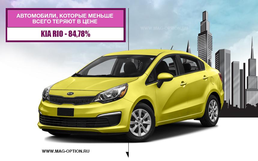 Автомобили, которые меньше всего теряют в цене на подержанном рынке