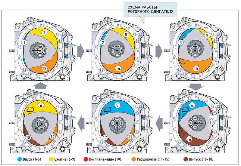 Это - роторный двигатель Ванкеля.