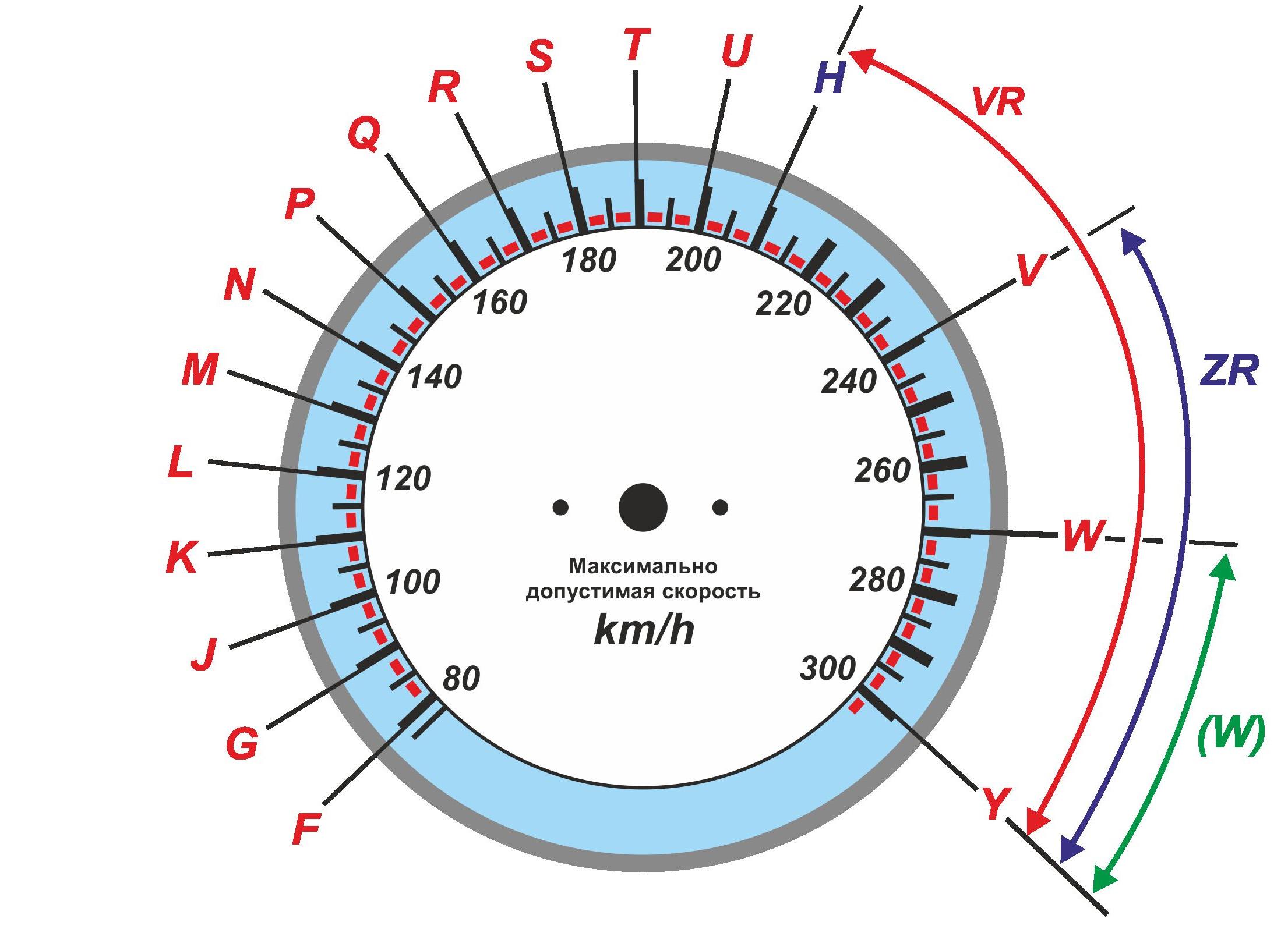 «Гонщику» про шины: почему нельзя превышать максимальную скорость?