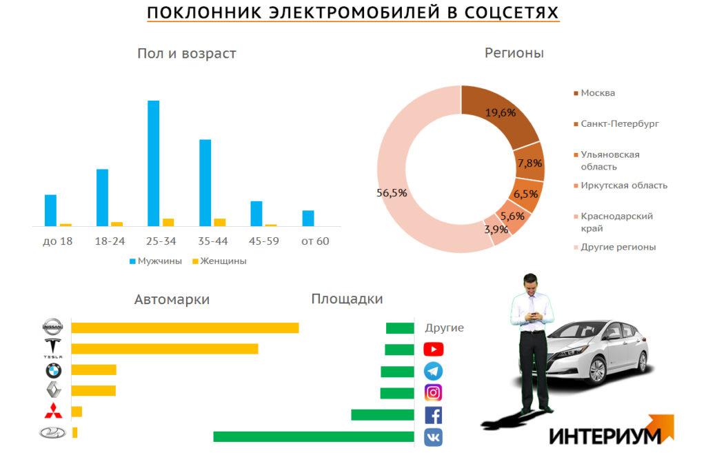 Кто любит электромобили в россии?